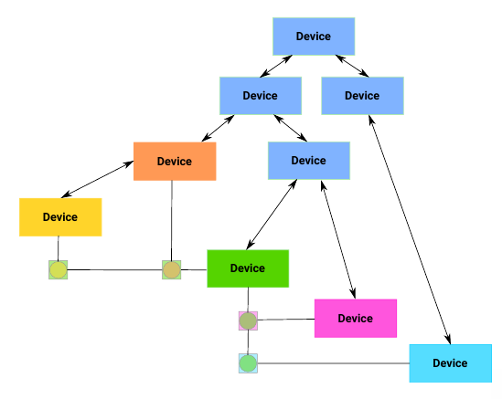 Device Links Data Structure