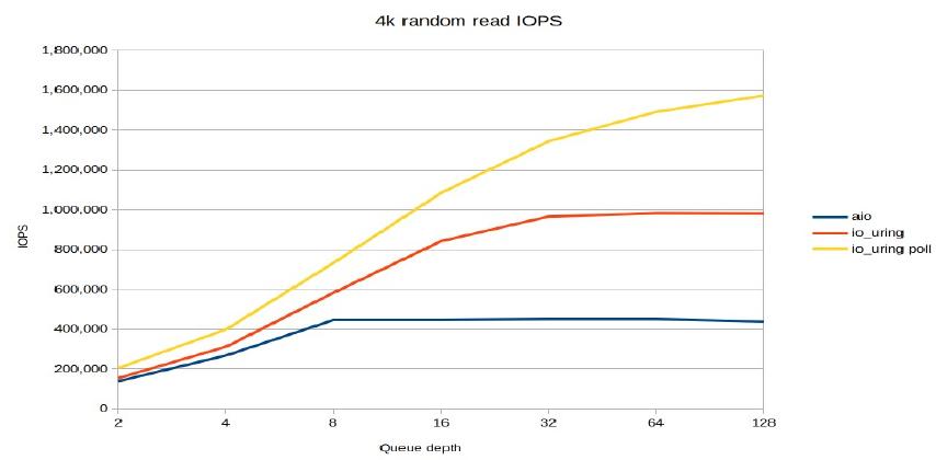 4k random read IOPS AIO vs io_uring